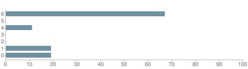 Chart?cht=bhs&chs=500x140&chbh=10&chco=6f92a3&chxt=x,y&chd=t:67,0,11,0,0,19,19&chm=t+67%,333333,0,0,10|t+0%,333333,0,1,10|t+11%,333333,0,2,10|t+0%,333333,0,3,10|t+0%,333333,0,4,10|t+19%,333333,0,5,10|t+19%,333333,0,6,10&chxl=1:|other|indian|hawaiian|asian|hispanic|black|white